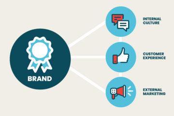 3 keys to brand strategy blog by swim
